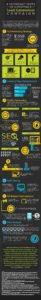 6 Important Parts of a Profitable Lead Generation Campaign infographic