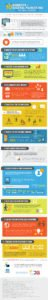 Top 10 Benefits of Digital Marketing for Small Business infographic 2020 updated