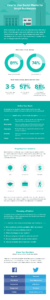 smb social media infographics tips 2020 updated