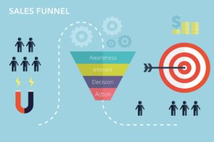 infographic description of how to convert leads to sales through an online sales funnel involving lead magnet, target audience, marketing budget and the four steps of funnel awareness, interest, decision and action.